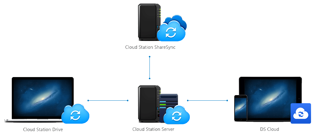 Cloud Station ShareSync